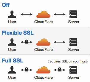 models ssl cloudflare